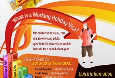 Australian work-travel privilege: Subclass 417 visa information