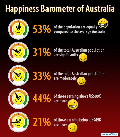 Happiness Barometer of Australia