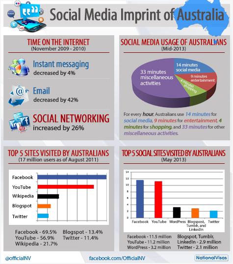 Top Social Media sites for Australia