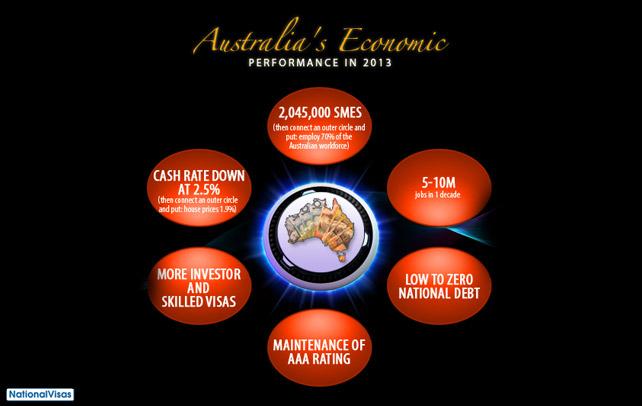 Australia's performing economy