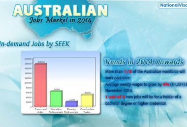 Skilled migrant tip: Australia's most in-demand jobs
